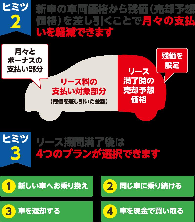 ヒミツ2:新車の車両価格から残価(売却予想価格)を差し引くことで月々の支払いを軽減できます。ヒミツ3:リース期間終了後は4つのプラン選択ができます。